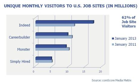 Career Site Visitors